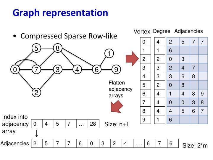 Graph representation