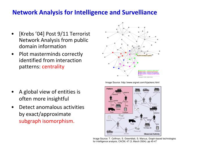 Network Analysis for Intelligence and