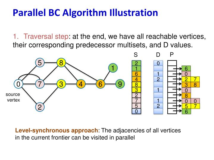 Parallel BC Algorithm Illustration