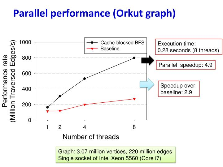 Parallel performance (