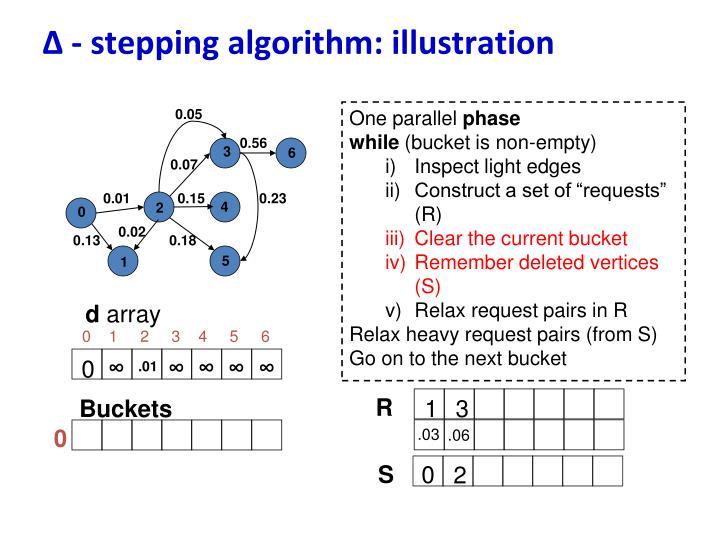 ∆ - stepping algorithm: illustration