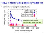 heavy hitters false positives negatives