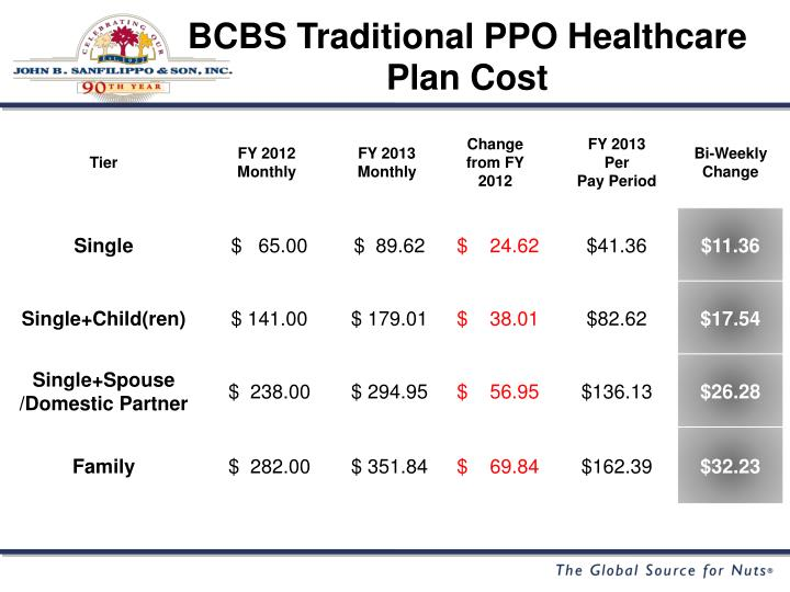 BCBS Traditional PPO Healthcare Plan Cost