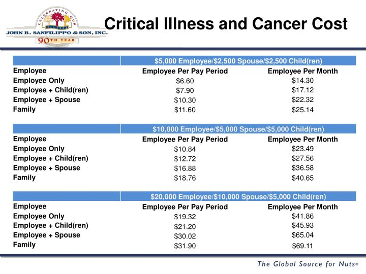 Critical Illness and Cancer Cost
