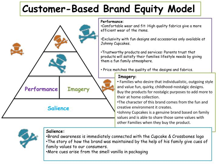 customer based brand equity model essay Brand equity academic essay analyze its current ads or commercials in terms of brand equity based on concepts touched upon in your textbook or in 24/7 customer.