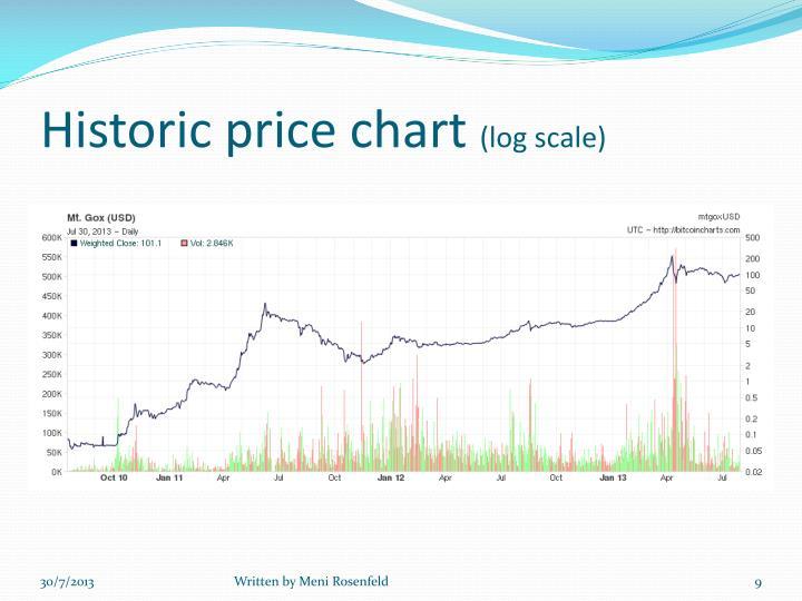 Historic price chart
