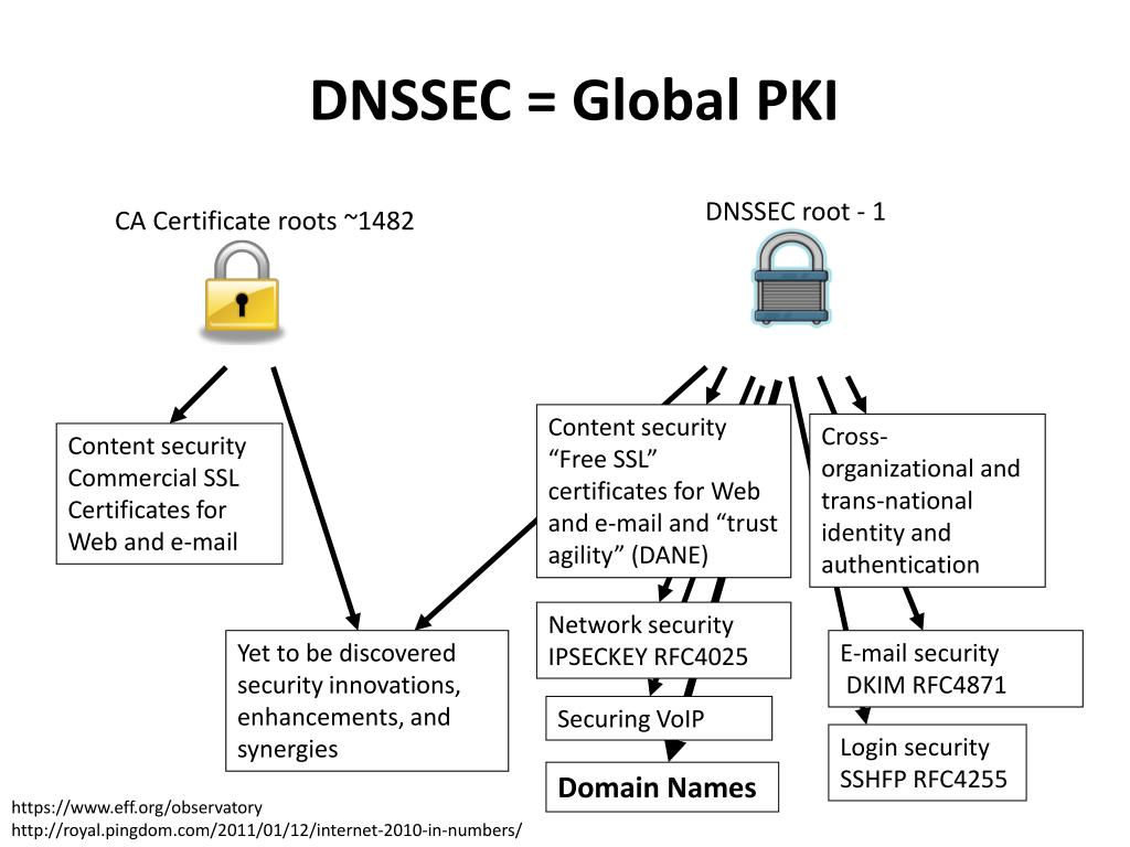 PPT - DNSSEC: Where We Are (and how we get to where we want