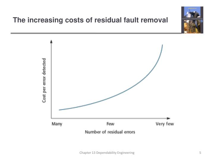 The increasing costs of residual fault removal