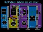big picture where are we now