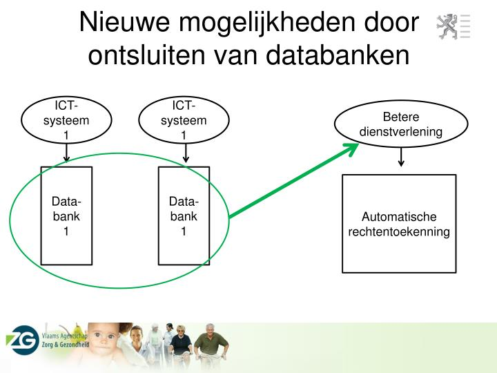 Nieuwe mogelijkheden door ontsluiten van databanken