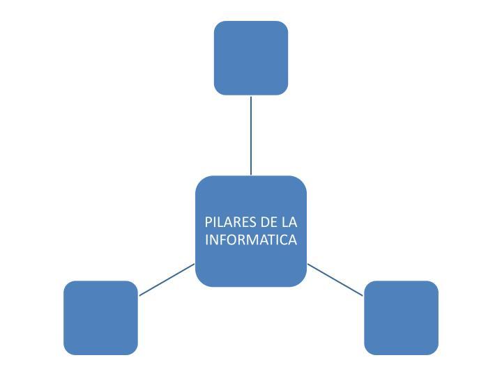Tipos de computadoras pilares de la informatica