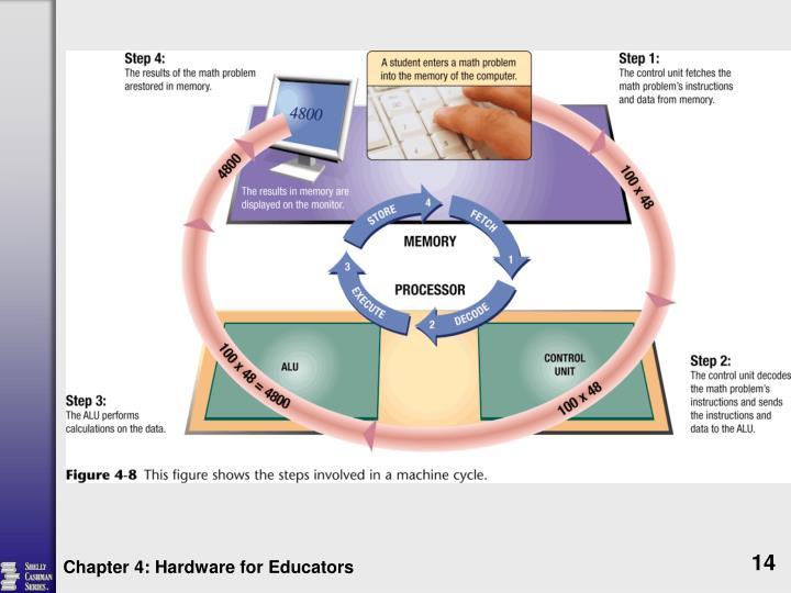 Chapter 4: Hardware for Educators