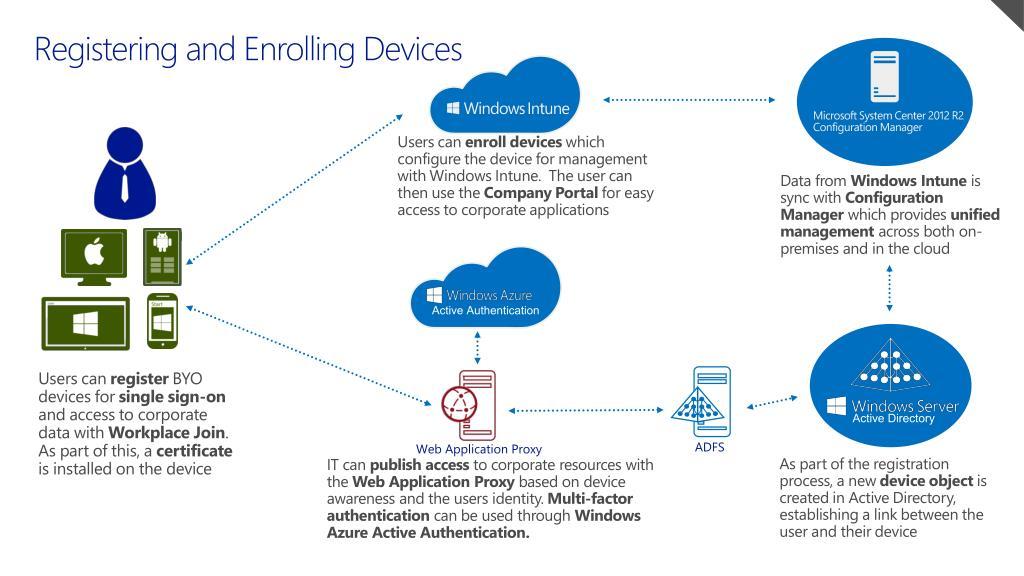 PPT - Windows Server 2012 R2 Jumpstart PowerPoint Presentation - ID