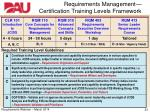 requirements management certification training levels framework