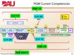 rqm current competencies1