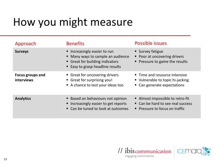 How you might measure