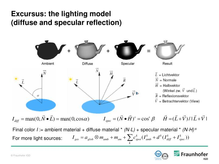 Excursus: the lighting model