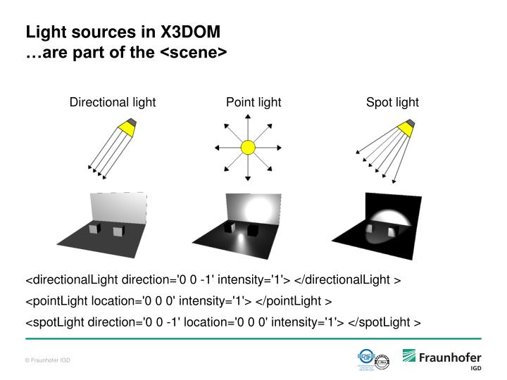 Light sources in X3DOM
