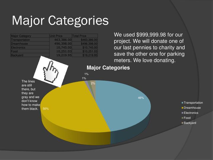 Major Categories