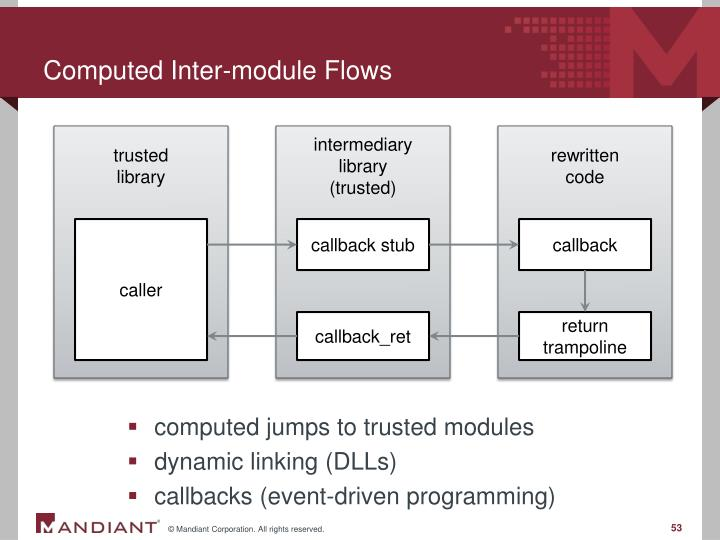 Computed Inter-module Flows