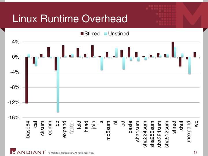 Linux Runtime Overhead