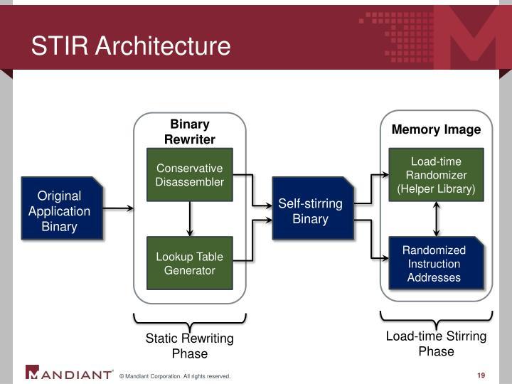 STIR Architecture