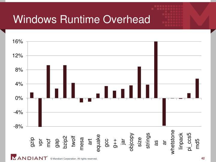 Windows Runtime Overhead