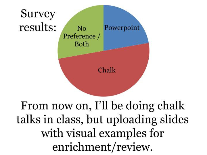 Survey results: