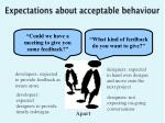 expectations about acceptable behaviour1