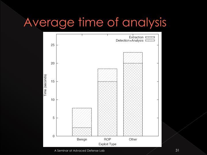 Average time of analysis