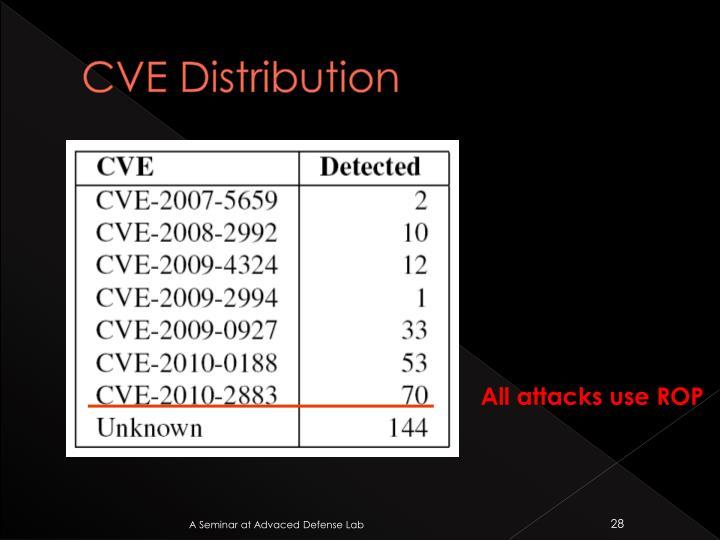 CVE Distribution