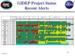gidep project status recent alerts