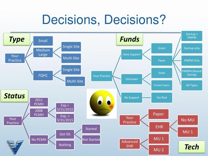 Decisions, Decisions?