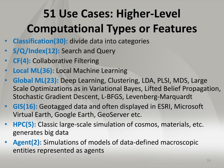51 Use Cases: