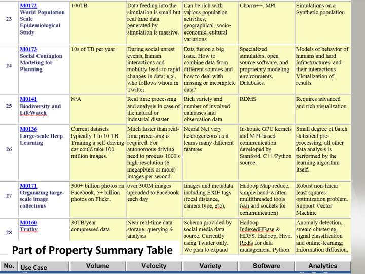 Part of Property Summary Table