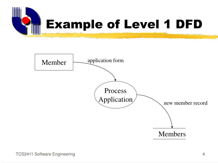 Example of Level 1 DFD
