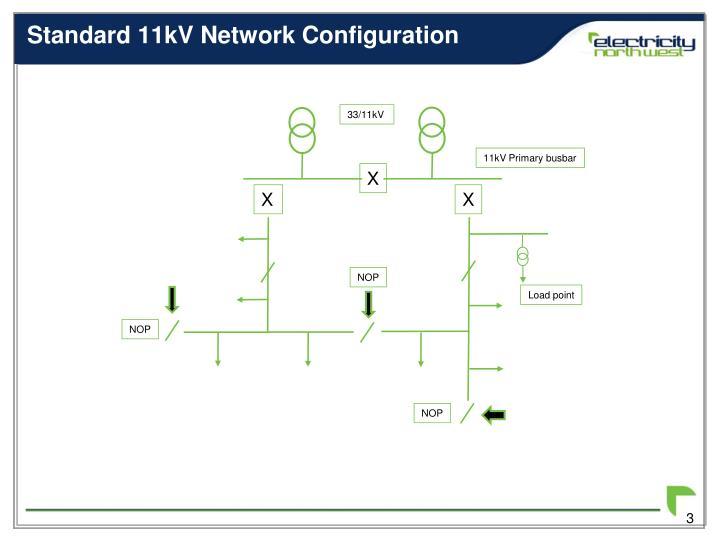 Standard 11kV Network Configuration