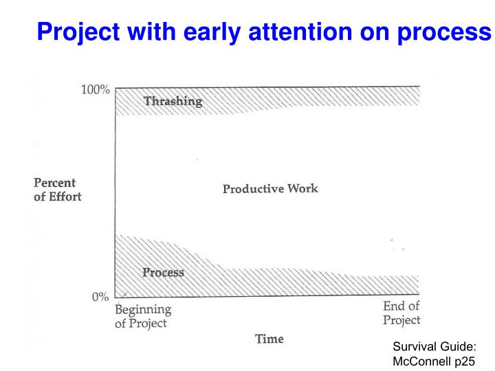 Project with early attention on process