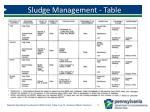 sludge management table