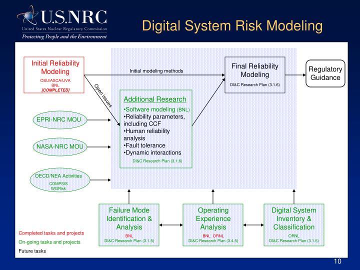 Digital System Risk Modeling