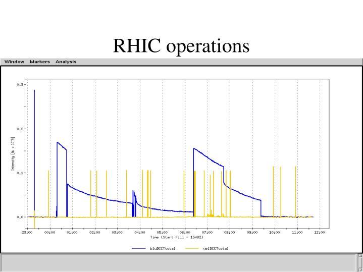 RHIC operations