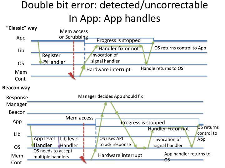 Double bit error: detected/uncorrectable