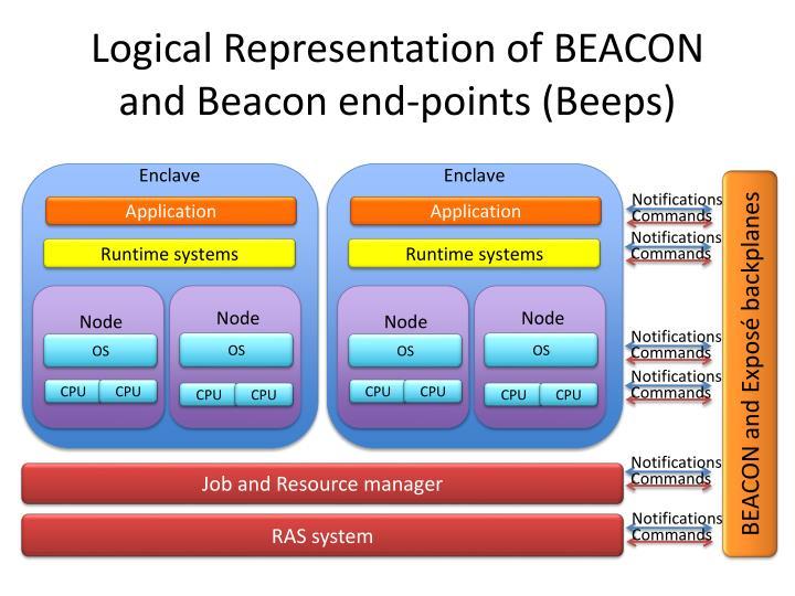 Logical representation of beacon a nd beacon end points beeps