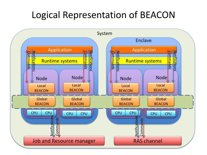 Logical Representation of BEACON
