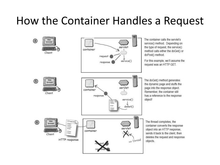 How the Container Handles a