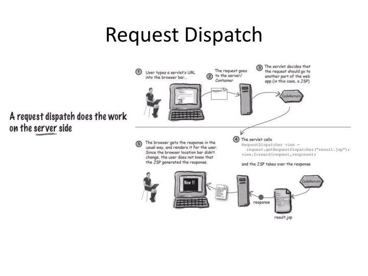 Request Dispatch
