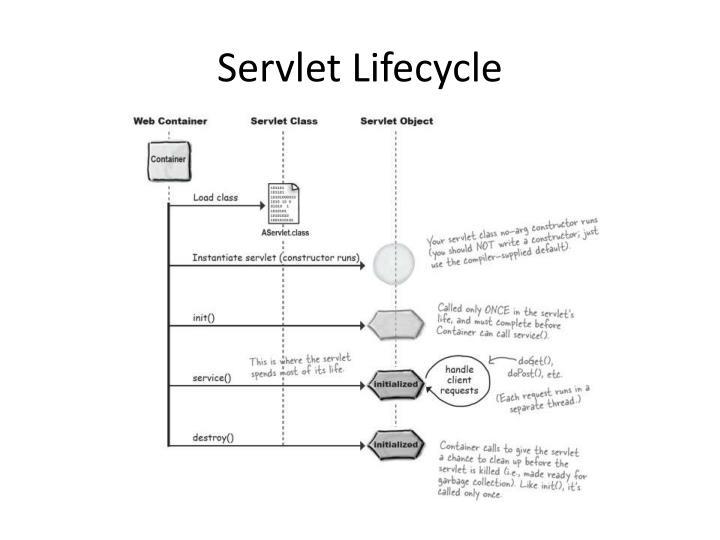 Servlet Lifecycle