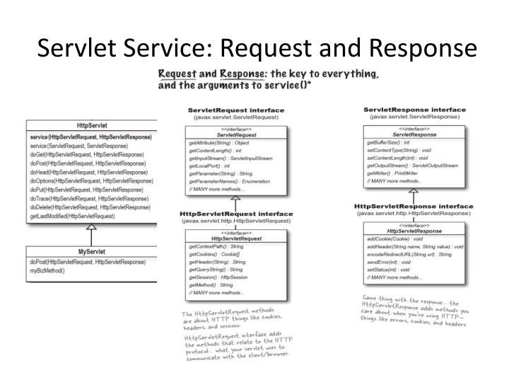 Servlet Service: Request and Response