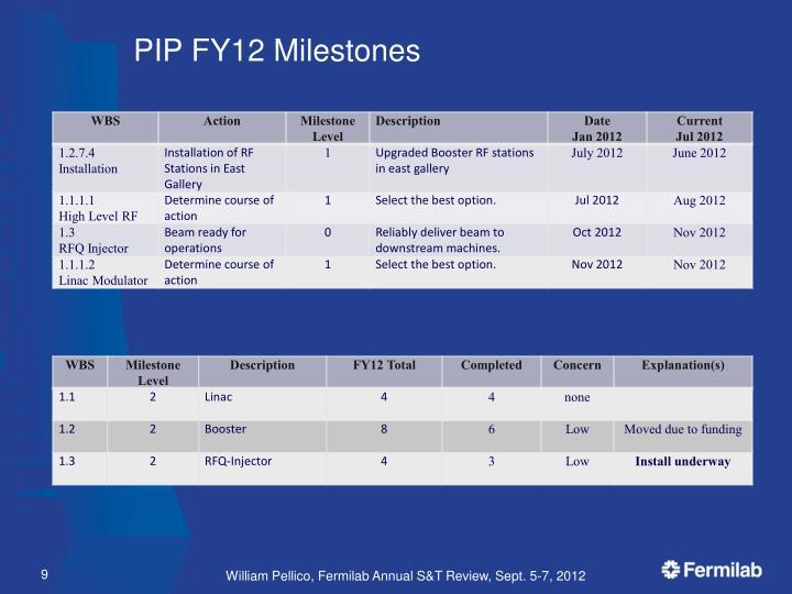 PIP FY12 Milestones