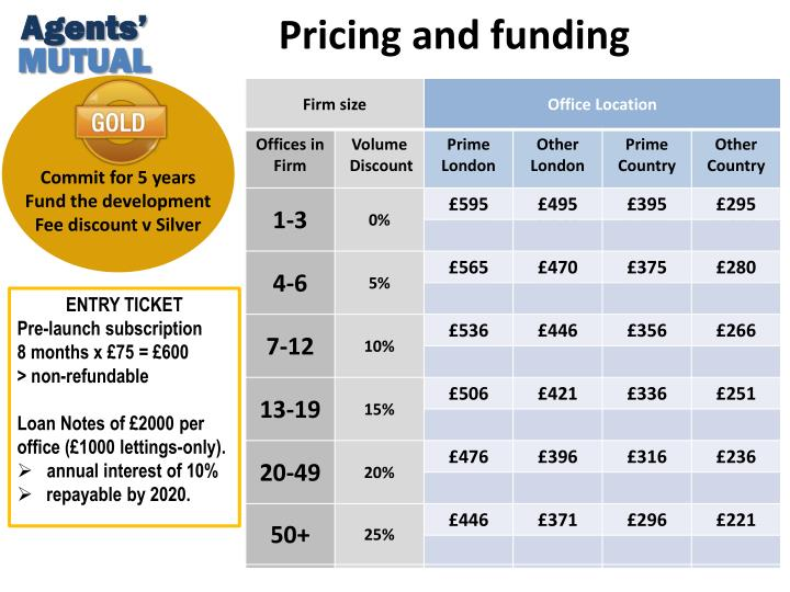 Pricing and funding